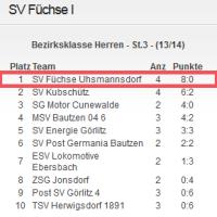 Tabellenführer 1.10.2013
